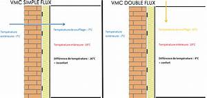 Entretien Vmc Simple Flux : la ventilation m canique contr l e double flux acp thermie ~ Mglfilm.com Idées de Décoration