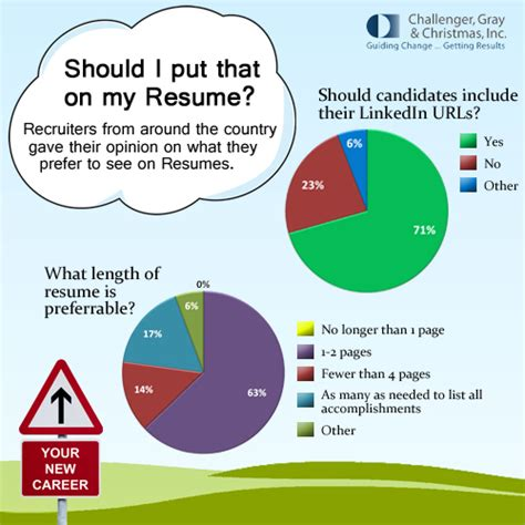 survey recruiters answer burning resume questions