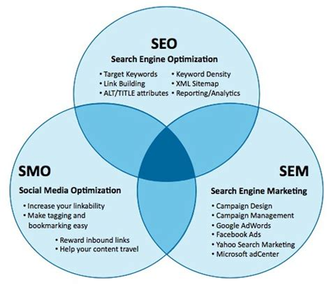 Search Engine Optimization Management by Seo Sme Smo Venn Diagram Komarketing B2b Search