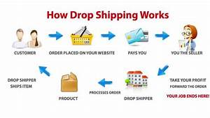 Dropshipping Business Model Explained
