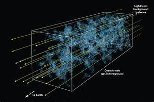 Distant Galaxies Reveal 3D Cosmic Web for the First Time ...