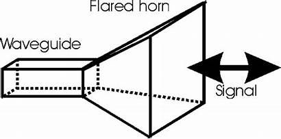 Horn Antena Microwave Rf Antenna Elektronika Komunikasi