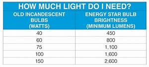 Bulb Wattage Conversion Chart Light Output Leapfrog Lighting