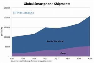 Smartphone Market Forecast: How Price-Sensitive Global ...
