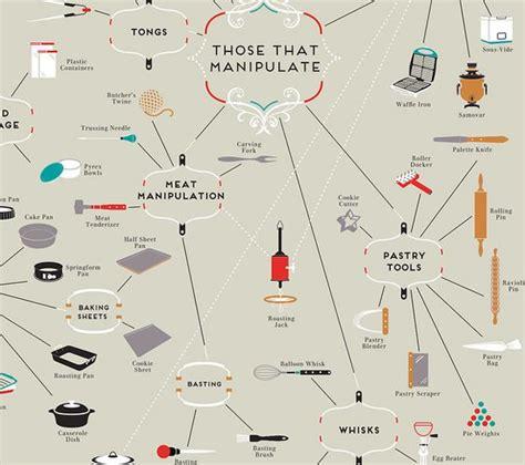 les chefs de cuisine francais photos bild galeria ustensiles de cuisine en anglais