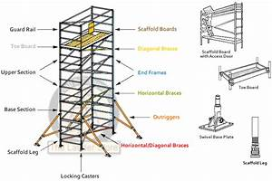 Werner Aluminum Scaffolds Towers   Basic Scaffold