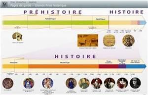 François Villon : École Élémentaire de Chartres La frise chronologique