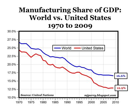 friday graph manufacturing share  gdp roger kerr
