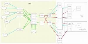 Network Design Diagrams - Data Management