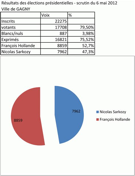bureau de vote election dp resultats par bureau de vote 28 images parti
