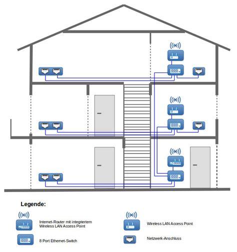 Netzwerk Im Haus Planen Wunderbar Anleitung Zur