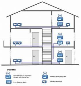 Netzwerk Im Haus : netzwerk im haus planen wunderbar anleitung zur verkabelung eines hauses fotos heimnetzwerk ~ Orissabook.com Haus und Dekorationen