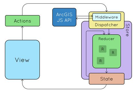 Building Modern Web Apps With The Arcgis Js