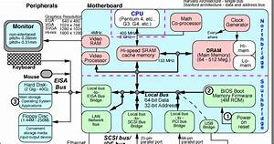 Computer Science And Engineering  Pc Block Diagram