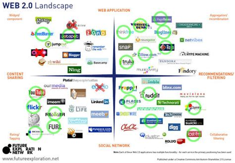Rapid Turnover In The Web 20 Space  The Best Get