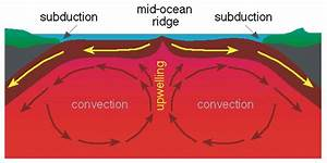 A Shift To Plate Tectonics