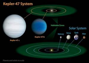 Mission Finds Multiple Planets Orbiting Two Suns