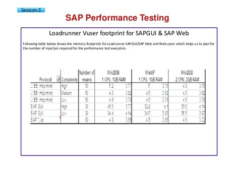 100 performance test engineer 100 sle test summary