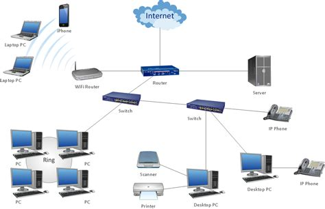 personal area pan networks computer  network examples