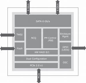 Test  Virtu U00e1ln U00ed Hybridn U00ed Disk V Pod U00e1n U00ed Marvell Hyperduo Na