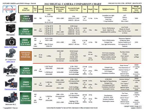 digital comparisons shooter 2012 comparison chart