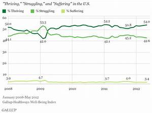 New Gallup Poll Shows More Americans Describe Themselves ...