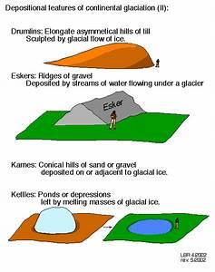 Geological Diagrams Ii