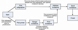 Project Schedule Network Diagram Template