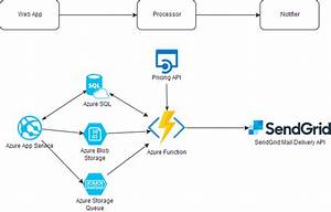 Background File Processing With Azure Functions