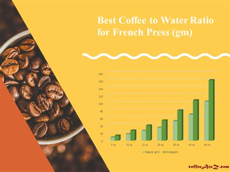 One person's strong coffee might be another's medium, and if you're brewing for a crowd it's going to be hard to. The A - Z Of Best Coffee To Water Ratio For French Press