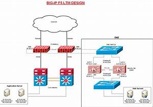 Network Engineer Blog  What Is The Self Ip Address In F5