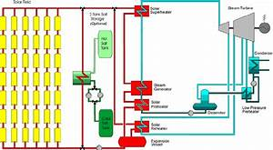 Rankine Cycle Power Plant Layout For Solar Thermal