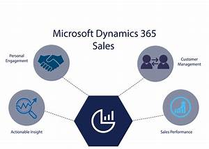 Migrate To Dynamics 365 For Sales DeFacto