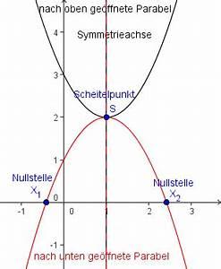 Nullstellen Einer Parabel Berechnen : quadratische funktionen und deren graphen parabeln exbook ~ Themetempest.com Abrechnung