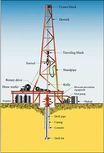 Directional Drilling Technology  2  Drilling Fundamentals