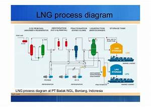 Introduction To Gas Transportation