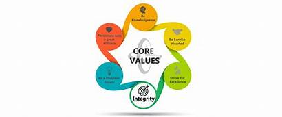 Core Values Right Regan Gorrie Challenge Thing