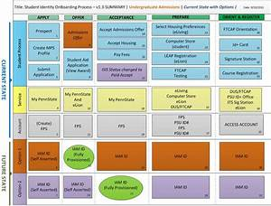 Student Onboarding - Process Diagrams - Uao
