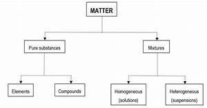 0202 Classification Of Matter