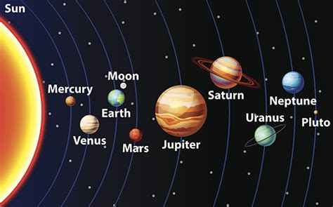 Solar System Diagram Without Pluto by Introduction To The Solar System Lesson 0057 Tqa Explorer