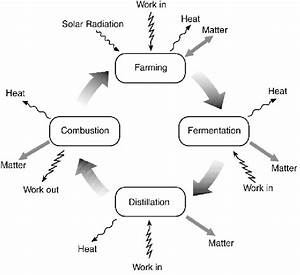 1 Simplified Ethanol Process Diagram  The Life Cycle Of