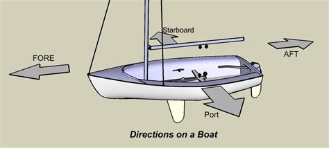 Boat Directions by New Bern High School Naval Junior Rotc Sailing Basic