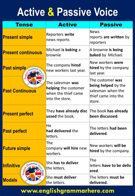 Using the active voice conveys a strong, clear tone and the passive voice is subtler and weaker. Active and Passive Voice Examples With Answers - English ...