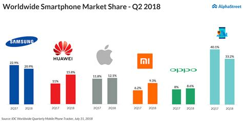 huawei sold more phones than apple in q2 alphastreet