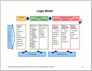 Program Evaluation Logic Model
