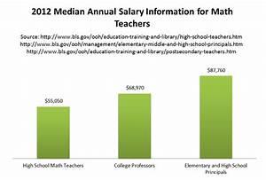 2018 Masters in Teaching Math | Math Teaching Masters Programs