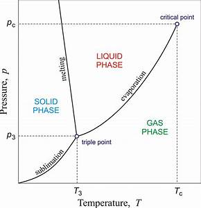 Phase Diagram Examples | Printable Diagram