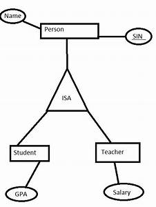 Entity Relationship Diagram  How Does The Is A