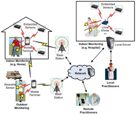 Asymmetric Encryption Wireless Sensor Networks Intechopen