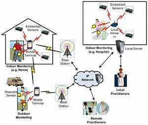 Asymmetric Encryption In Wireless Sensor Networks